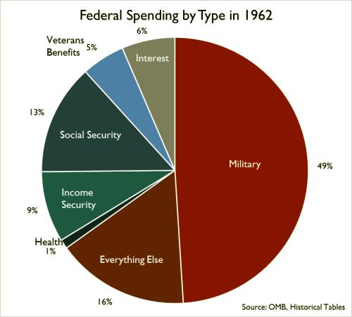 chart of Federal spending by budget segment, 1962