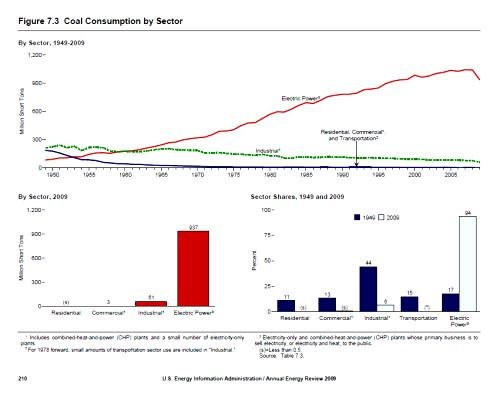 United States coal consumption, 1948-2008