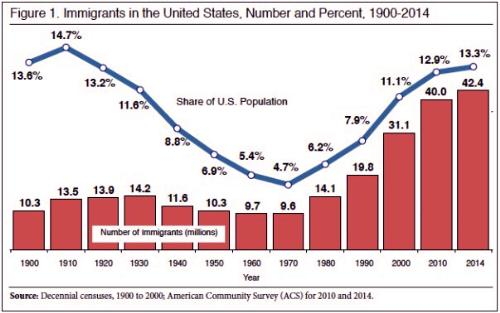 United States immigration statistics chart, 1900-2017